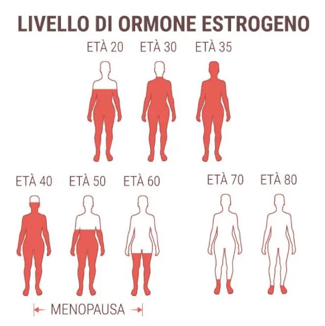 livello-estrogeni-senoclinic